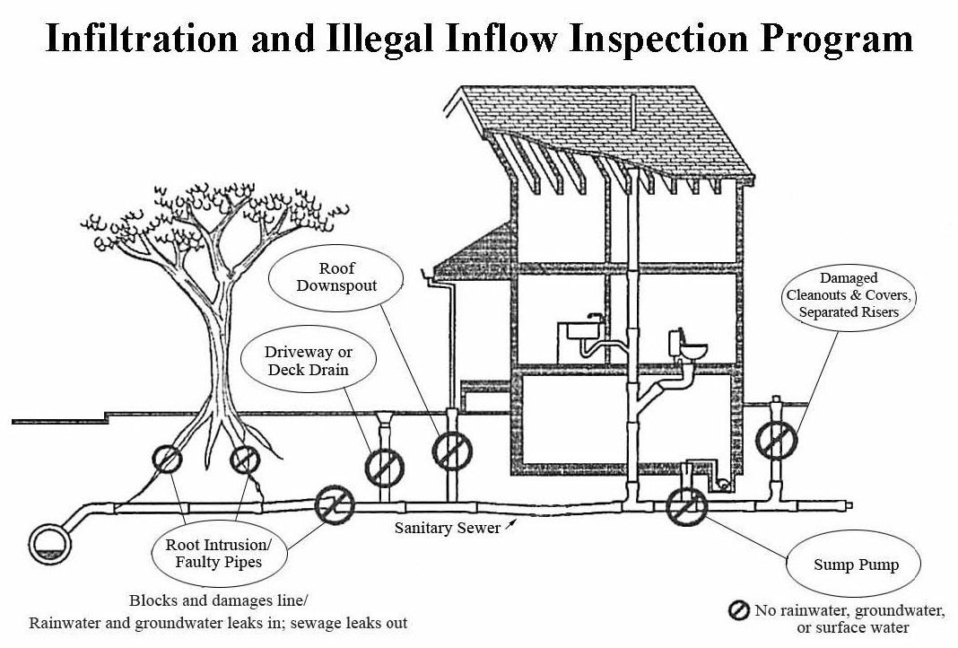 County engineers warn homeowners of illegal storm water connections
