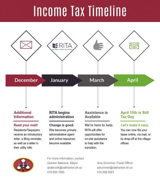 Graphic describing Oak Harbor Income Tax Timeline
