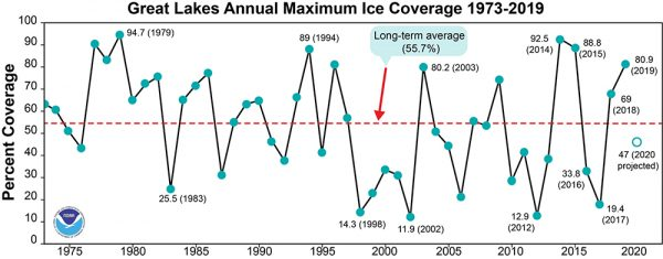Great Lakes Annual Maximum Ice Coverage graph