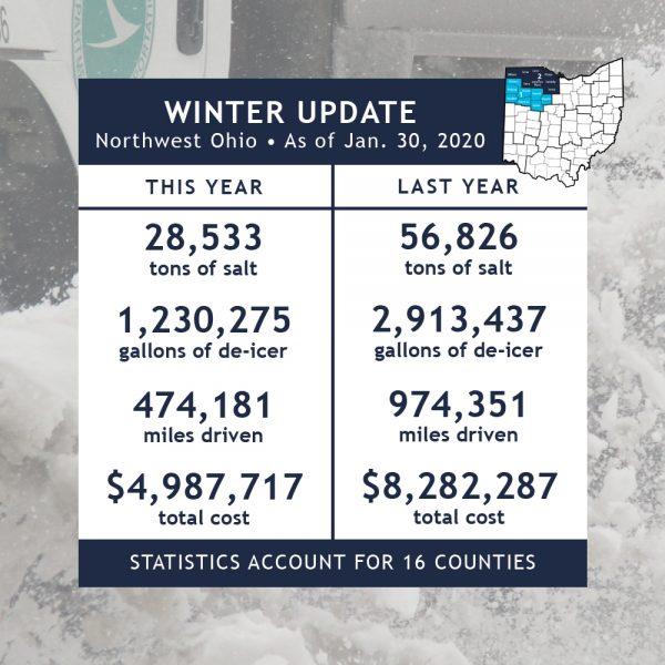 Image of area winter statistics
